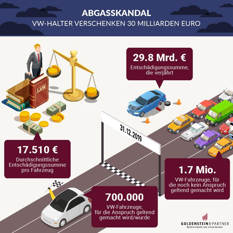 VW Dieselskandal Entschädigungsumme bleibt liegen